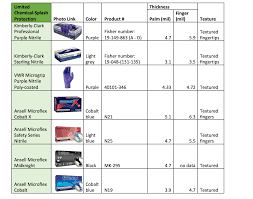 Ppe Glove Selection Chart Fact Sheet Disposable Nitrile Gloves In Chemical Labs