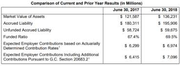 Calpers Retirement Chart 2 At 55 How A Calpers Sponsored Bill Increased Pensions Capitol