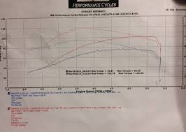 Se 254e Cam Dyno Chart 57h Cams Over Rushmore Page 3 Harley Davidson Forums