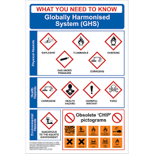 Globally Harmonised System Ghs Poster