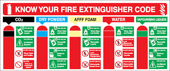 What Are The Different Types Of Fire Extinguishers