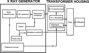 transformer block diagram the wiring diagram digital x ray block diagram vidim wiring diagram block diagram