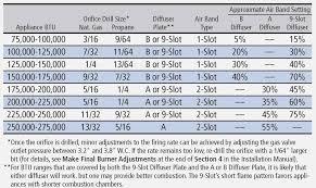 Nat Gas Orifice Sizing Chart Www Bedowntowndaytona Com