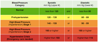 Low Blood Pressure Rate Chart What Your Numbers Mean Understanding Blood Pressure