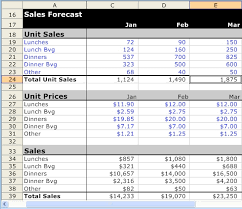 Sales Budget Template Sales Forecast Spreadsheet Example How To Make An Excel