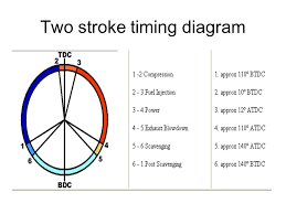 two stroke timing diagram jpg 2 stroke marine engine timing diagram jodebal com 960 x 720