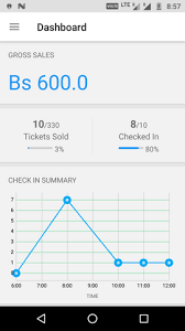 Implementing Check In Time Chart In Orga App Blog Fossasia Org