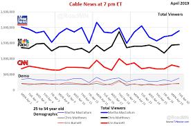 Cnn Ratings Chart History