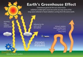 green house effect greenhouse effect and global warming environmental chemistry www