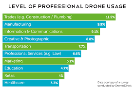 Must Have Drone Apps For Every Drone Pilot Geoawesomeness