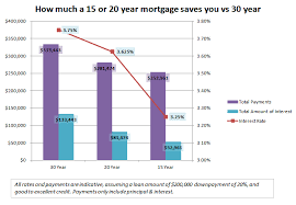 Should You Take Out A 30 Year 20 Year Or A 15 Year Mortgage