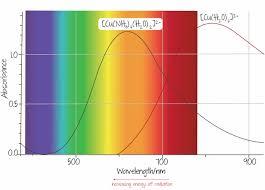 Energy Bar Charts Chemistry Section Kognity Chemistry Bar Chart Study