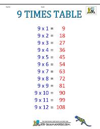 Multiplication 9 Chart Multiplication Table 9 Kozen Jasonkellyphoto Co