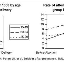 Rate Of Treatments For Attempted Suicide Before And After Delivery