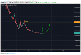 Massive Spike For Fet Incoming For Binance Fetbtc By