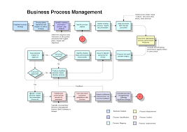 business process template process map template e commercewordpress