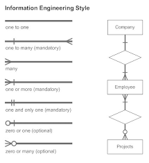 entity relationship diagram everything you need to know about er information engineering style cardinality erd