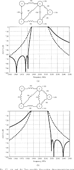 Cavity Filter Design Basics Pdf Cross Coupling In Coaxial Cavity Filters A Tutorial