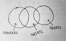 Pants Venn Diagram Which Venn Diagram Best Represents The Relationship Amongst