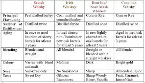 What Is The Difference Between Whiskey Bourbon Scotch And
