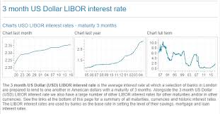 Libor Rate Chart Base Rate Irrelevant 3 Month Usd Libor Matters Most