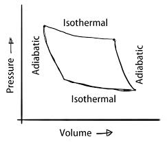 Thermodynamic Processes Chart What Are The Different Thermodynamic Processes Ic Engines