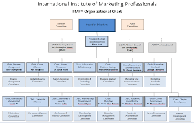 Corporate Organizational Chart With Board Of Directors Organizational Chart Iimp International Institute Of