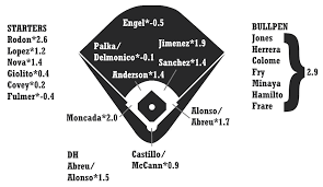 2019 Zips Projections Chicago White Sox Fangraphs Baseball