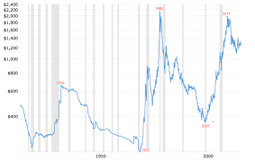 Gold Value Chart Gold Will Not Surpass Its 1980 Peak The Market Oracle