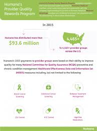 humana health insurance quotes fresh humana distributes more than million in quality payments to