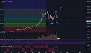 Bitcoin Chart Vs Usd Binance Bitcoin Chart Vs Usd Long Coin News 24 7 All Crypto News Sorted For All Coins
