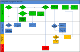 Create Process Flow Chart Create A Lean Based Process Flow Chart Using Visio By