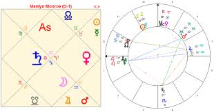 Sidereal Birth Chart Reading Free The Vedic Signs