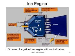 electric propulsion ions electrons theory of propulsion 17 battery 18