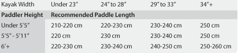 How To Choose The Best Kayak Paddle Paddling Magazine