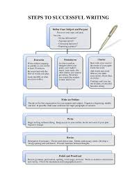 Topic Chart For Writing Steps To Successful Writing Chart