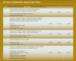 Philippine Airlines Mileage Chart Thai Airways Royal Orchid Plus 50 Off Awards Sale