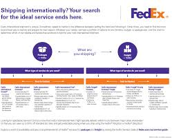 the image below to the international shipping service options infographic
