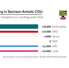 Mit magdeburg und halle gibt es nur zwei größere universitätsstädte, in denen die grünen stark sind. Lx0dbzni0c Dhm
