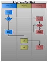 simple purchasing process flow chart vistaupdateflowchart charts Application Process Flow Diagram deploy clr simple purchasing process flow chart types of flowcharts eternal sunshine the is mind template