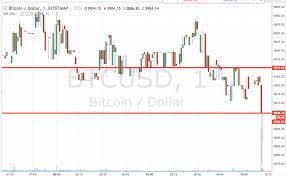 Bitcoin Price Watch Live Trade Newsbtc