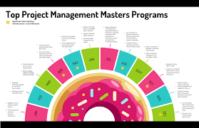 project management masters programs