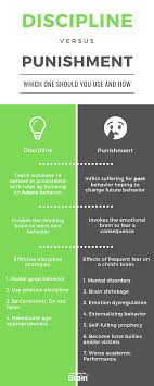 Discipline With Purpose Chart Discipline And Punishment Whats The Difference 4