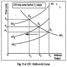 essay on inflation types causes and effects cpi shifts in as curve