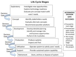 System Life Cycle Process Models Vee Sebok