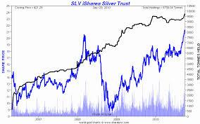 Slv Stock Quote