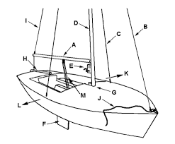 session four question 1 identify the following parts of a sailboat on the diagram centerboard forestay port shroud tabernacle
