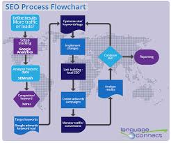 Pin By Justin Inabinette On Flowcharts Process Flow Local Seo