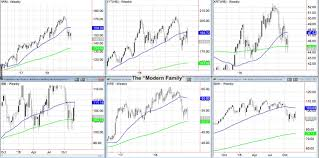Is This Stock Market Rally Off The Lows Bullish See It Market