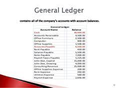 Pastel Chart Of Accounts 23 Best Chart Of Accounts Images Chart Of Accounts